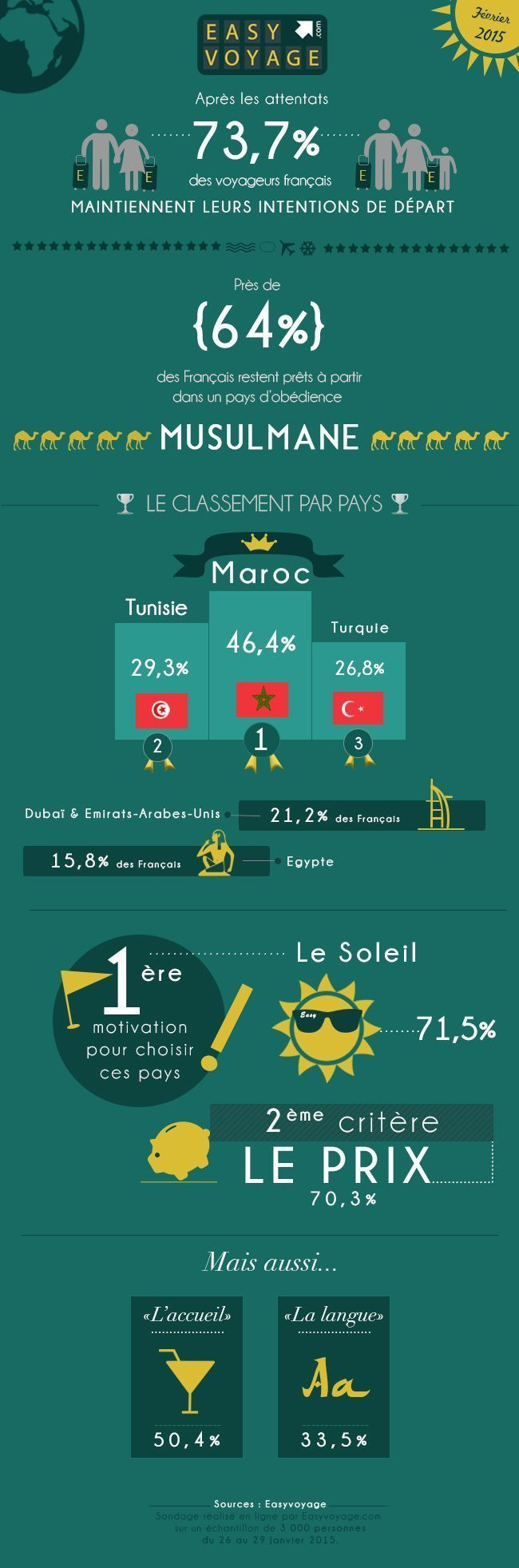 Infographie EasyVoyage
